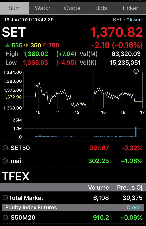 ต่างชาติขายหุ้นShort TFEX สถาบัน+ย่อย ซื้อน๊ะและ Long