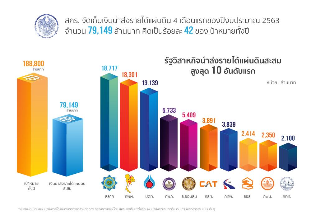 สคร.เผยจัดเก็บรายได้ 4เดือนแรกปีงบประมาณ63 ได้ถึง 79,149 ล้านบาท คิดเป็น42%