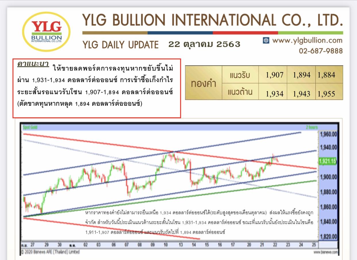 มุมมองทองคำ โดย YLG