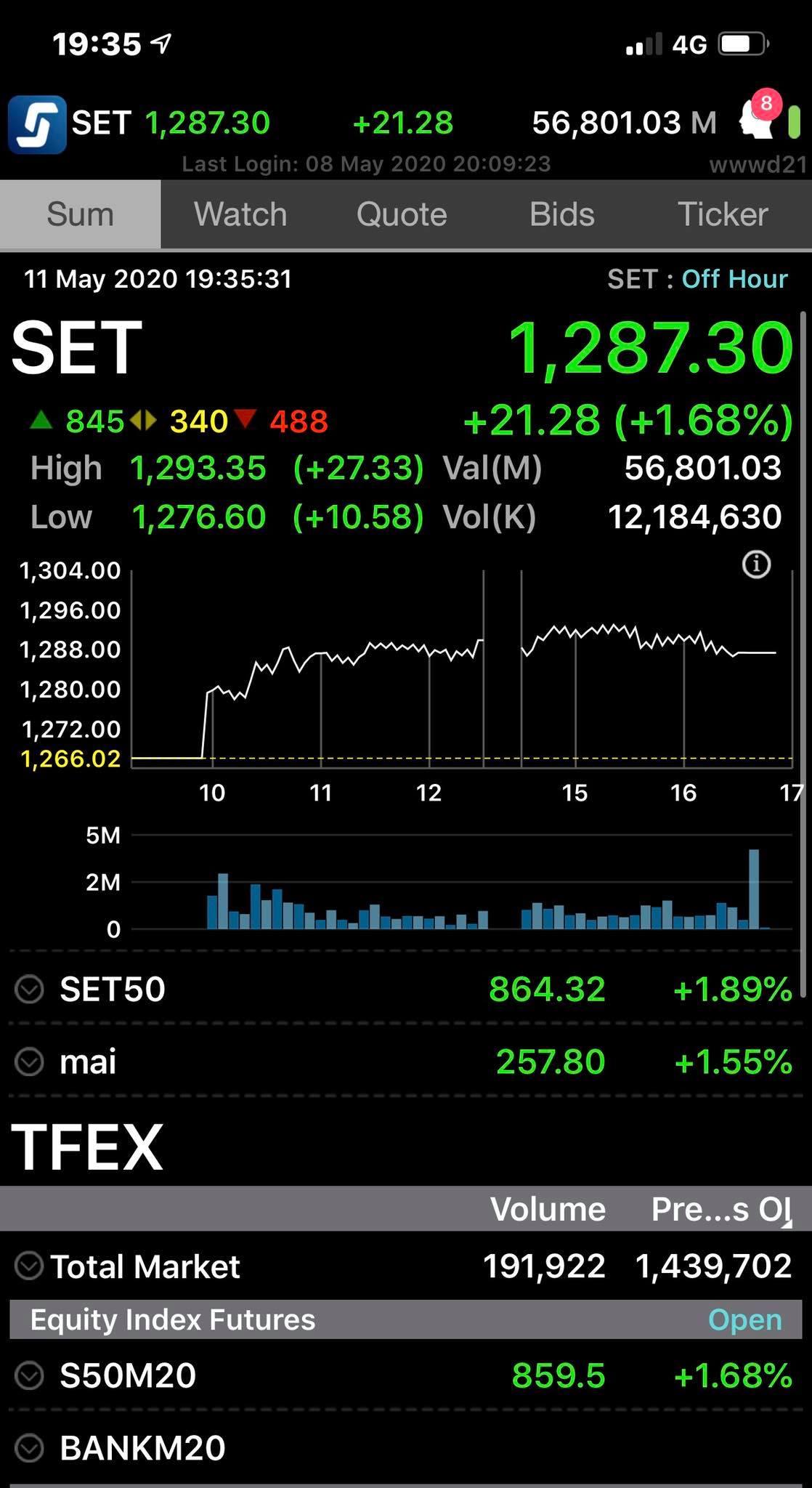 สถาบันดันตลาด ต่างชาติ+ย่อยขาย