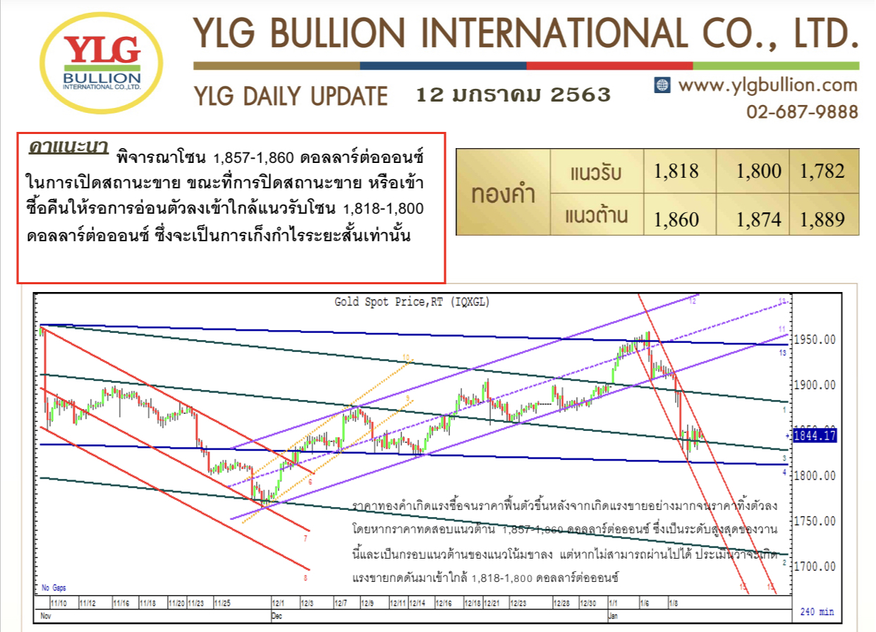 มุมมองทองคำเช้านี้ จาก YLG