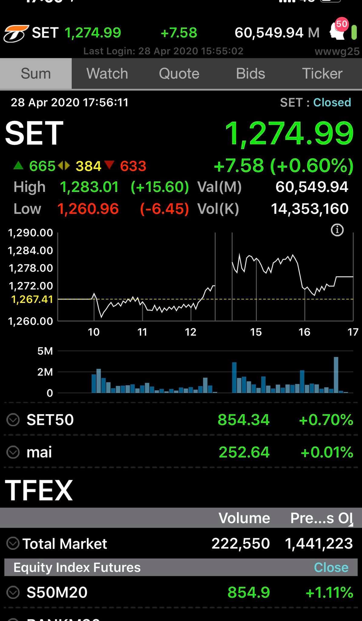 ตลาดบวก ต่างชาติ+กองซื้อจิ๊บๆ ย่อยขาย